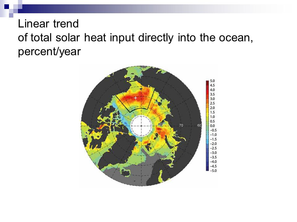 Linear trend of total solar heat input directly into the ocean, percent/year