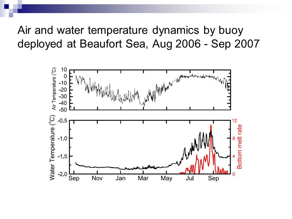 Air and water temperature dynamics by buoy deployed at Beaufort Sea, Aug Sep 2007