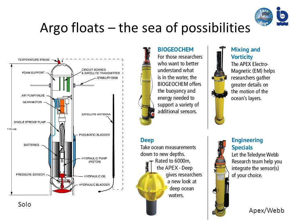 Argo floats – the sea of possibilities Solo Apex/Webb