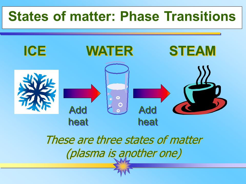 States of matter: Phase Transitions ICE WATER STEAM Add heat Add heat Add heat Add heat These are three states of matter (plasma is another one) These