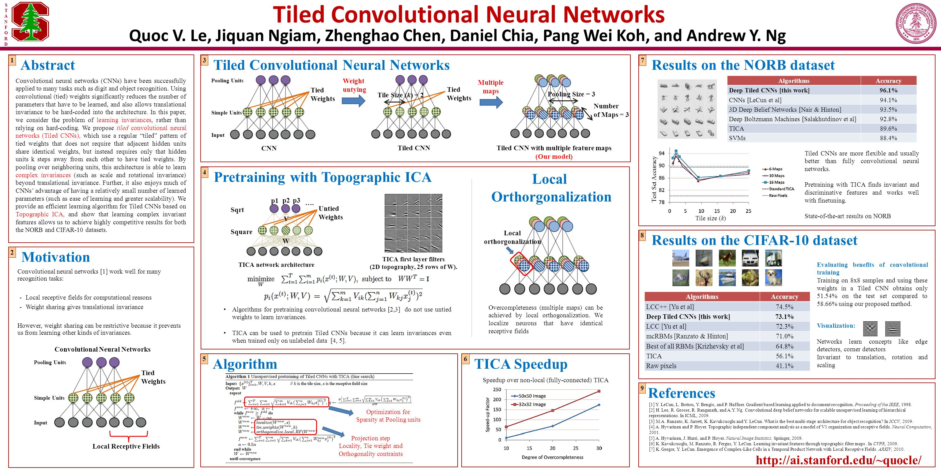 Tiled Convolutional Neural Networks TICA Speedup Results on the CIFAR-10 dataset Motivation Pretraining with Topographic ICA References [1] Y.