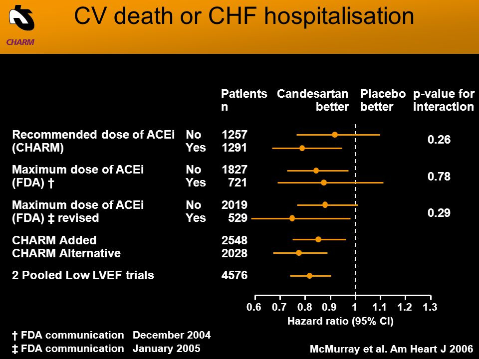 CV death or CHF hospitalisation McMurray et al.