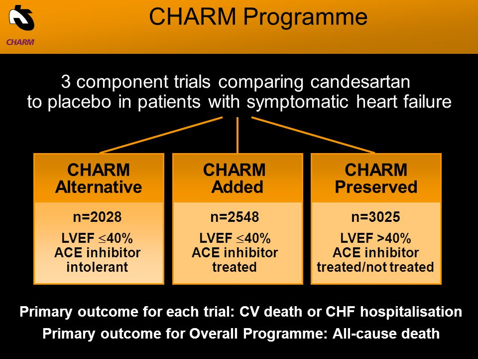 CHARM Added CHARM Preserved CHARM Programme 3 component trials comparing candesartan to placebo in patients with symptomatic heart failure CHARM Alternative n=2028 LVEF  40% ACE inhibitor intolerant n=2548 LVEF  40% ACE inhibitor treated n=3025 LVEF >40% ACE inhibitor treated/not treated Primary outcome for Overall Programme: All-cause death Primary outcome for each trial: CV death or CHF hospitalisation