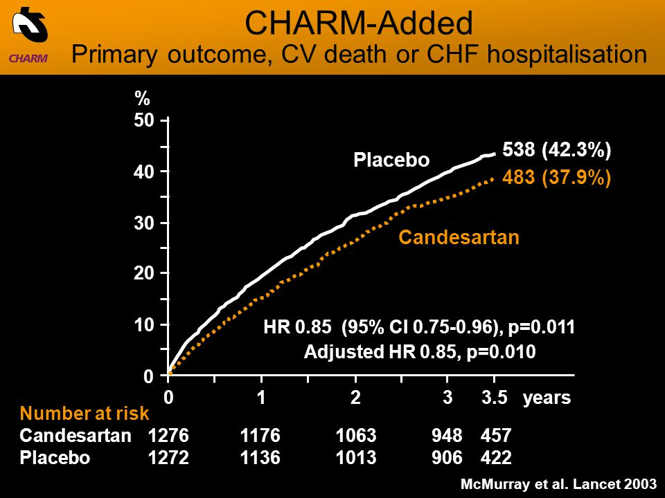 0123years Placebo Candesartan % Number at risk Candesartan Placebo HR 0.85 (95% CI ), p=0.011 Adjusted HR 0.85, p= (37.9%) 538 (42.3%) McMurray et al.