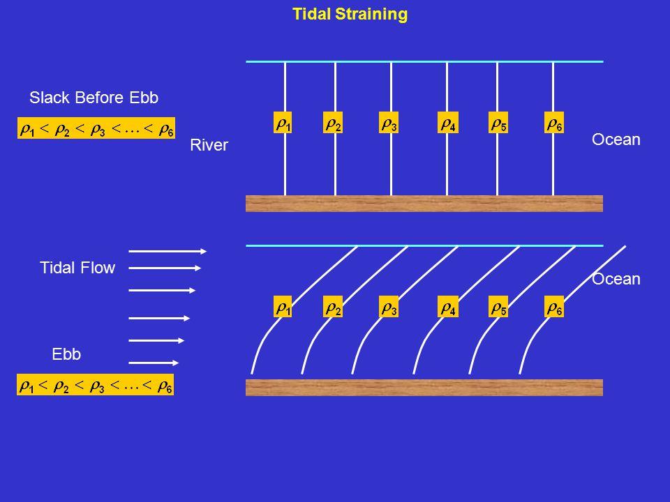 Tidal Straining River Ocean Slack Before Ebb Ocean Ebb Tidal Flow