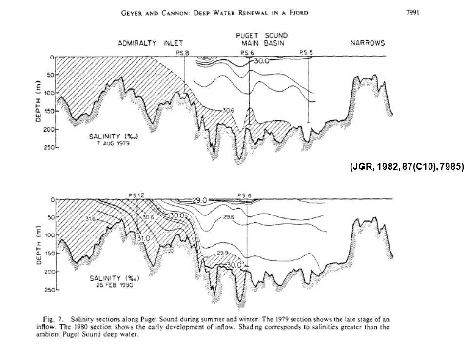 (JGR, 1982, 87(C10), 7985)