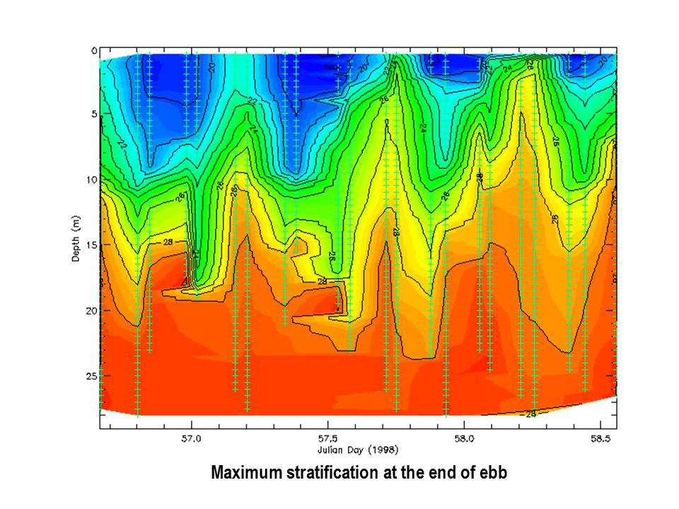 Forzamiento por Gradientes de Presión Atmosférica BA boca cabeza Indirectamente a través de pendiente de nivel del mar cabeza profundidad B A boca x z