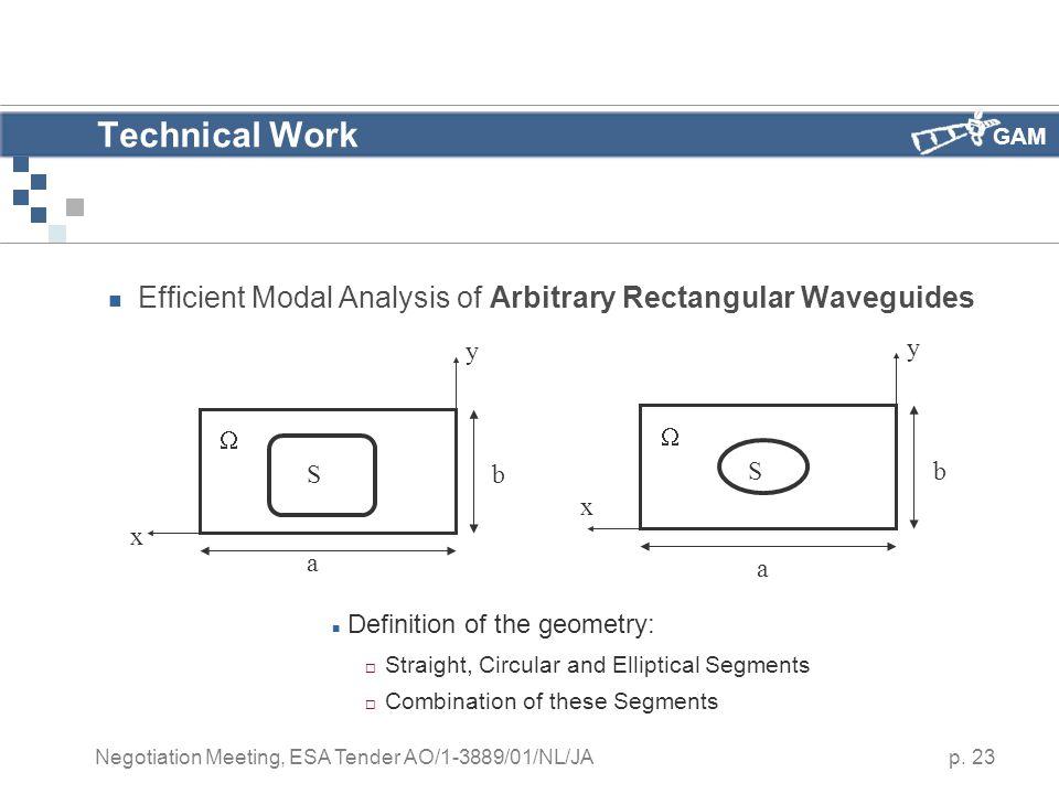 GAM p. 23 Negotiation Meeting, ESA Tender AO/1-3889/01/NL/JA Technical Work Efficient Modal Analysis of Arbitrary Rectangular Waveguides Sb a x y  Sb