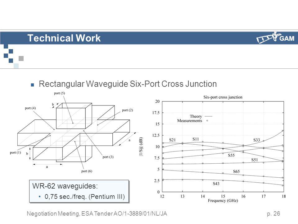 GAM p. 26 Negotiation Meeting, ESA Tender AO/1-3889/01/NL/JA Technical Work Rectangular Waveguide Six-Port Cross Junction WR-62 waveguides: 0,75 sec./