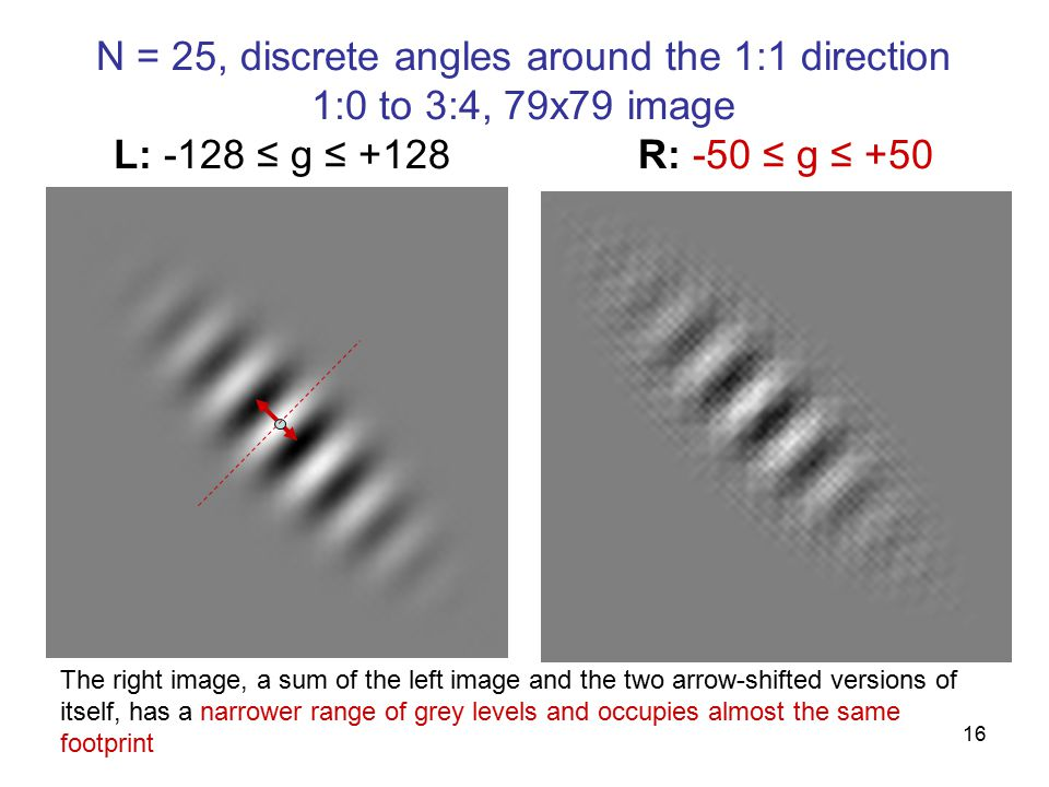 16 N = 25, discrete angles around the 1:1 direction 1:0 to 3:4, 79x79 image L: -128 ≤ g ≤ +128R: -50 ≤ g ≤ +50 The right image, a sum of the left image and the two arrow-shifted versions of itself, has a narrower range of grey levels and occupies almost the same footprint
