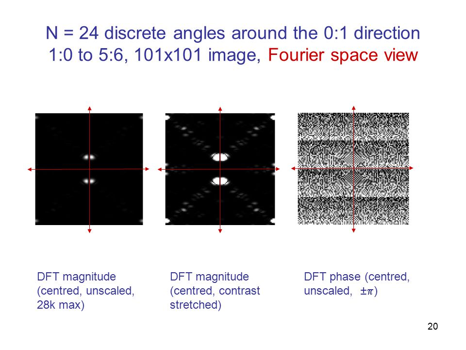 20 N = 24 discrete angles around the 0:1 direction 1:0 to 5:6, 101x101 image, Fourier space view DFT magnitude (centred, unscaled, 28k max) DFT magnitude (centred, contrast stretched) DFT phase (centred, unscaled, ±  )