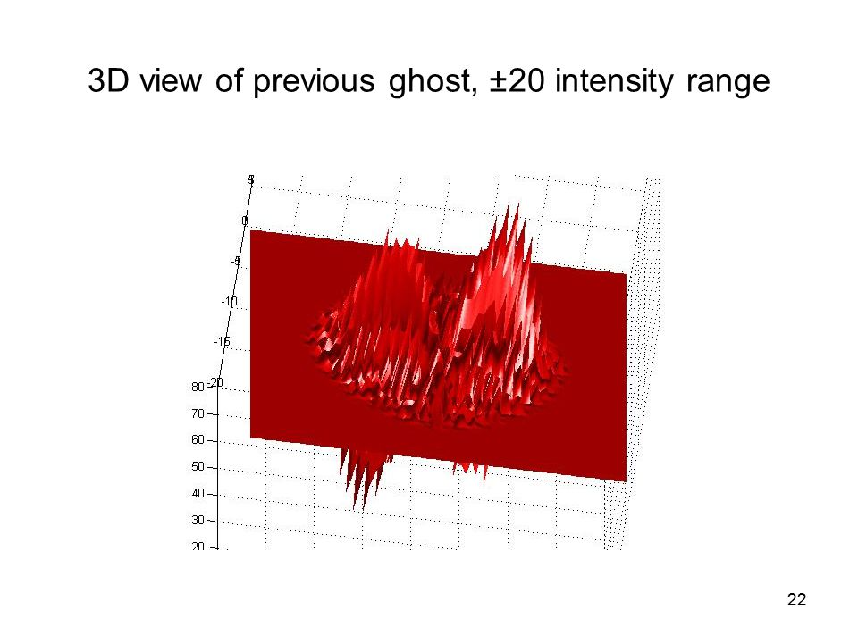22 3D view of previous ghost, ± 20 intensity range