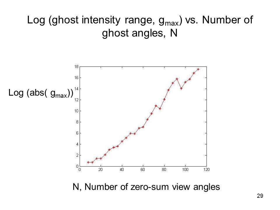29 Log (ghost intensity range, g max ) vs.