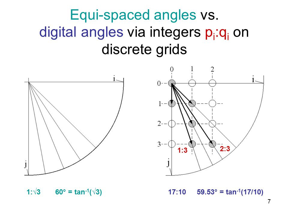 8 The left figure shows how the Farey angle set selects unique integer ratios to represent discrete angles.