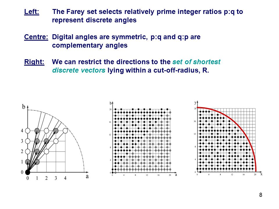 9 Digital angles formed by integer ratios ± p: ± q have 8-fold symmetry For x-ray imaging;  ≡ 180° +  (blue arrows) here we use –p:+q and –q:+p +p:+q and +q:+p (over the range 0 to 180°) p:q q:p-q:p -p:q
