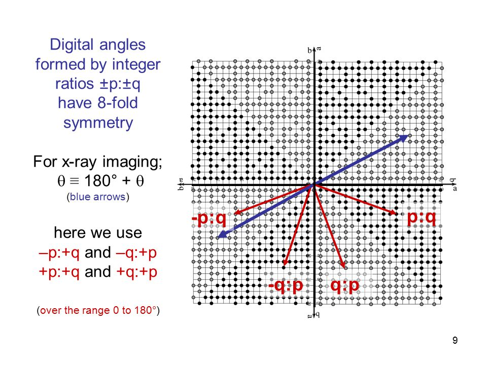 9 Digital angles formed by integer ratios ± p: ± q have 8-fold symmetry For x-ray imaging;  ≡ 180° +  (blue arrows) here we use –p:+q and –q:+p +p:+q and +q:+p (over the range 0 to 180°) p:q q:p-q:p -p:q