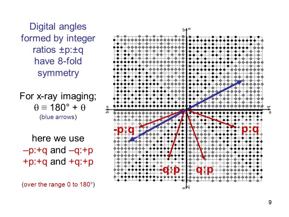30 Ghost footprint size (pixels) vs.