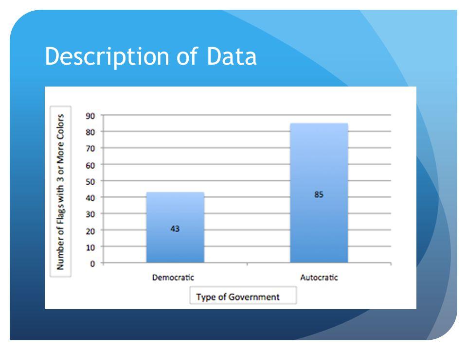 Description of Data