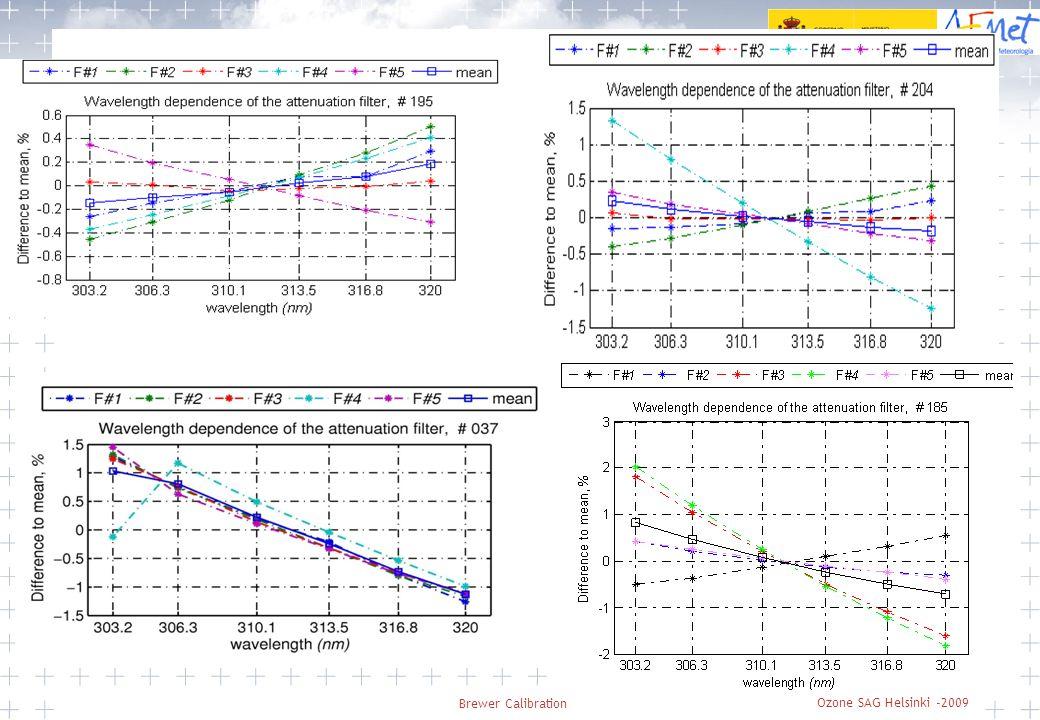 Brewer Workshop Beijing May 15 Comparison with other instrument AEMET, Agencia Estatal de Meteorología 19