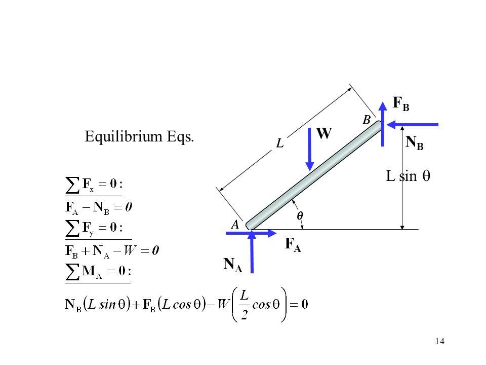 14 FAFA NANA NBNB W L sin  FAFA FBFB Equilibrium Eqs.