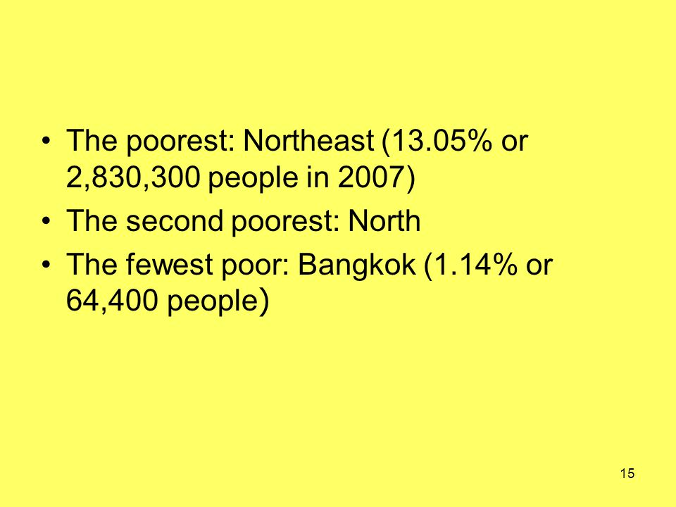 The poorest: Northeast (13.05% or 2,830,300 people in 2007) The second poorest: North The fewest poor: Bangkok (1.14% or 64,400 people) 15