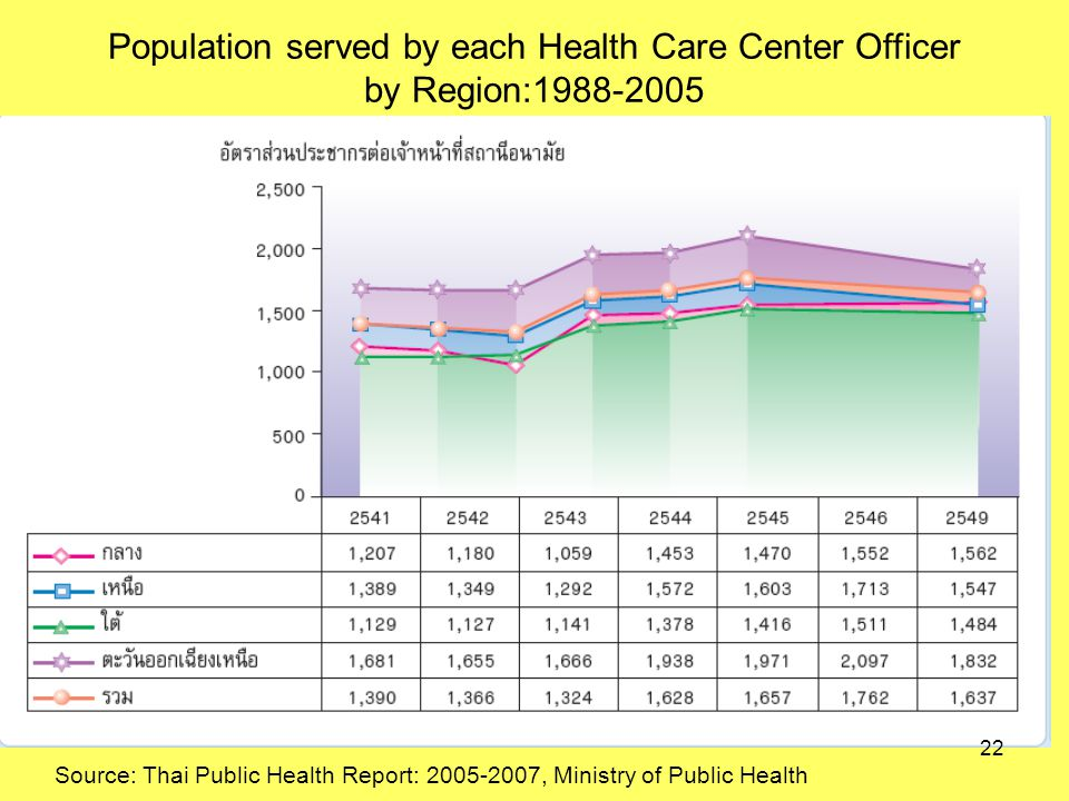 Population served by each Health Care Center Officer by Region: Source: Thai Public Health Report: , Ministry of Public Health 22