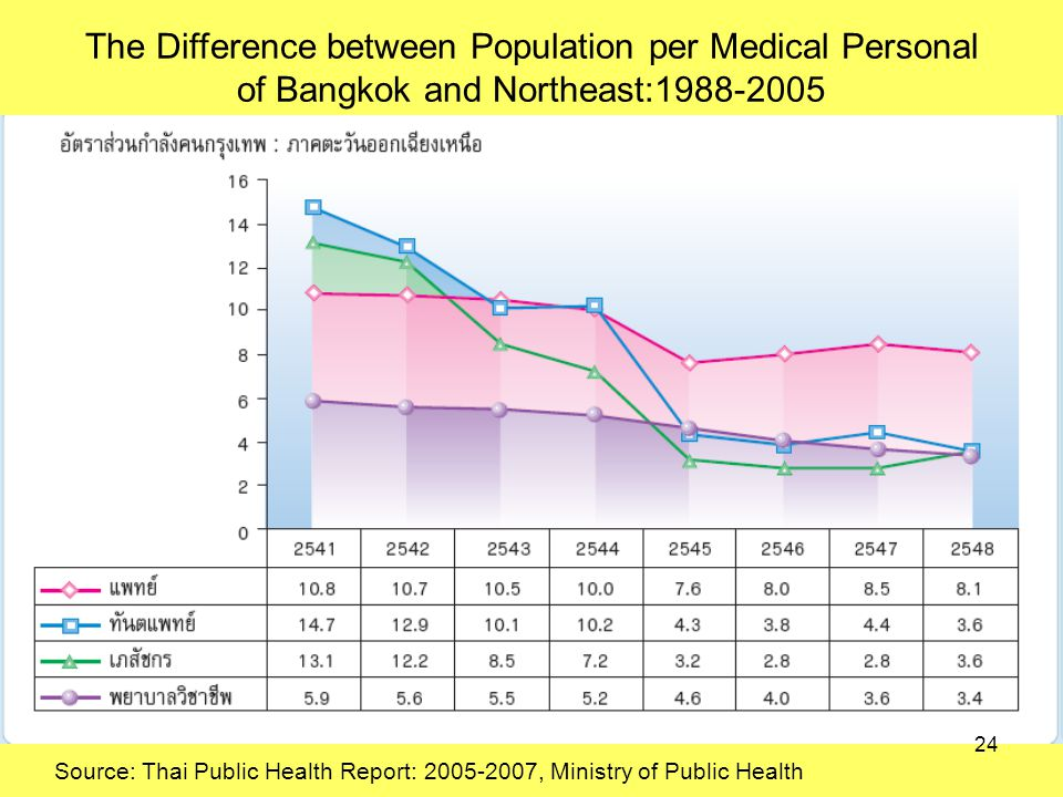 The Difference between Population per Medical Personal of Bangkok and Northeast: Source: Thai Public Health Report: , Ministry of Public Health 24