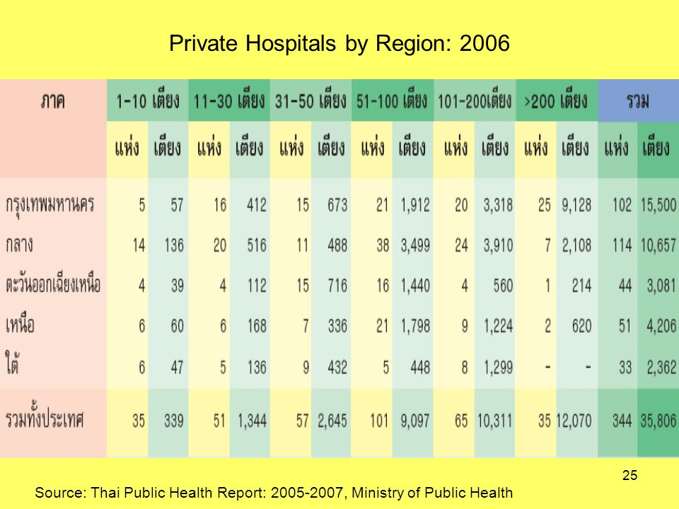 Private Hospitals by Region: 2006 Source: Thai Public Health Report: , Ministry of Public Health 25