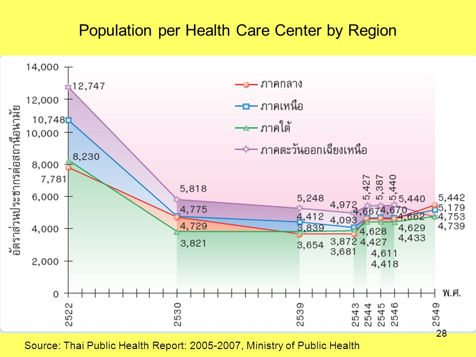 Population per Health Care Center by Region Source: Thai Public Health Report: , Ministry of Public Health 28