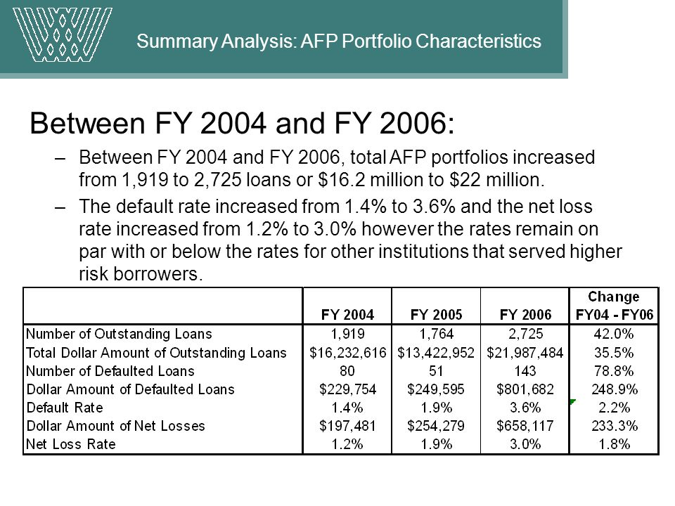 Between FY 2004 and FY 2006: –Between FY 2004 and FY 2006, total AFP portfolios increased from 1,919 to 2,725 loans or $16.2 million to $22 million.