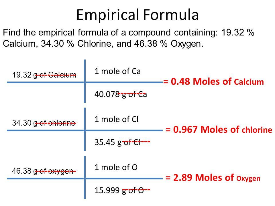 writing empirical formulas