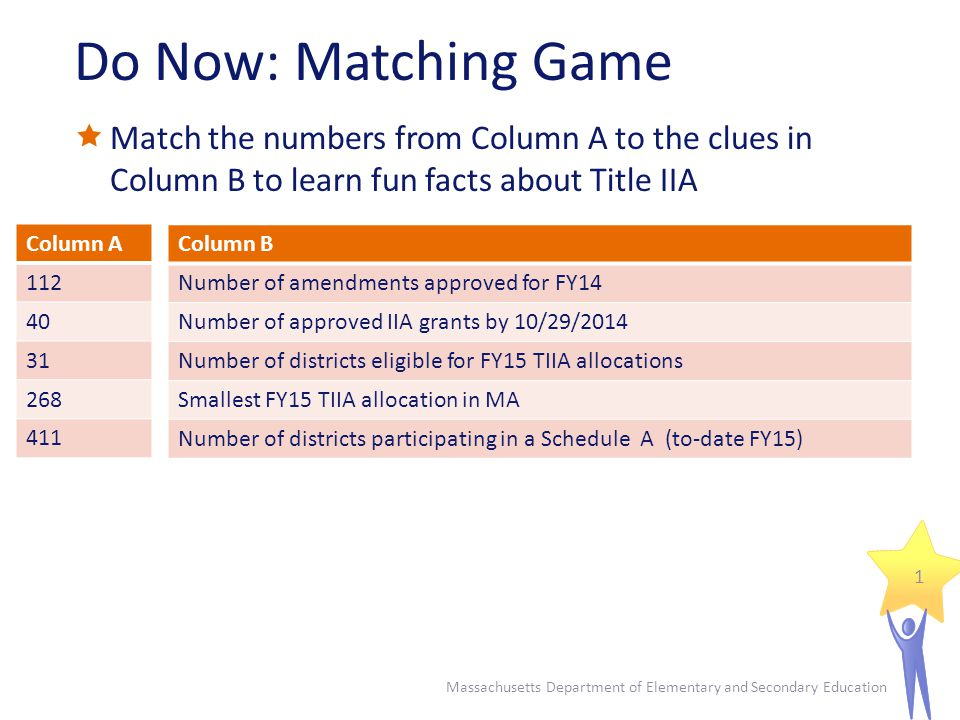 Do Now: Matching Game  Match the numbers from Column A to the clues in Column B to learn fun facts about Title IIA Massachusetts Department of Elementary and Secondary Education 1 Column A Column B Number of amendments approved for FY14 Number of approved IIA grants by 10/29/2014 Number of districts eligible for FY15 TIIA allocations Smallest FY15 TIIA allocation in MA Number of districts participating in a Schedule A (to-date FY15)