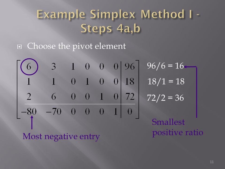  Choose the pivot element 11 Most negative entry 72/2 = 36 Smallest positive ratio 96/6 = 16 18/1 = 18