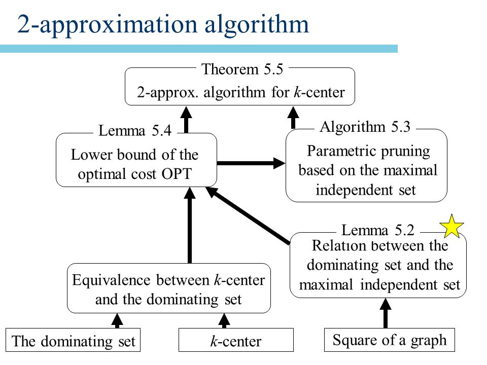 2-approximation algorithm 2-approx.