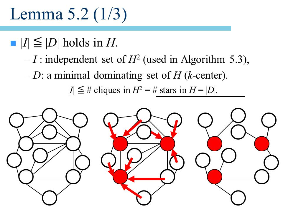 Lemma 5.2 (1/3) n |I| ≦ |D| holds in H.