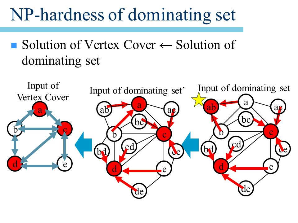 NP-hardness of dominating set n Solution of Vertex Cover ← Solution of dominating set Input of Vertex Cover a bc de bc de Input of dominating set bd cd ce de bc de Input of dominating set' bd cd ce de a abac bc a abac bc
