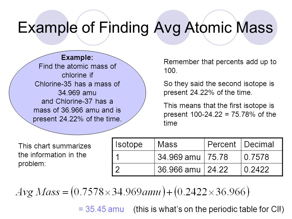 Section 42atomic structure what are atoms atom smallest piece example of finding avg atomic mass example find the atomic mass of chlorine if chlorine urtaz Image collections