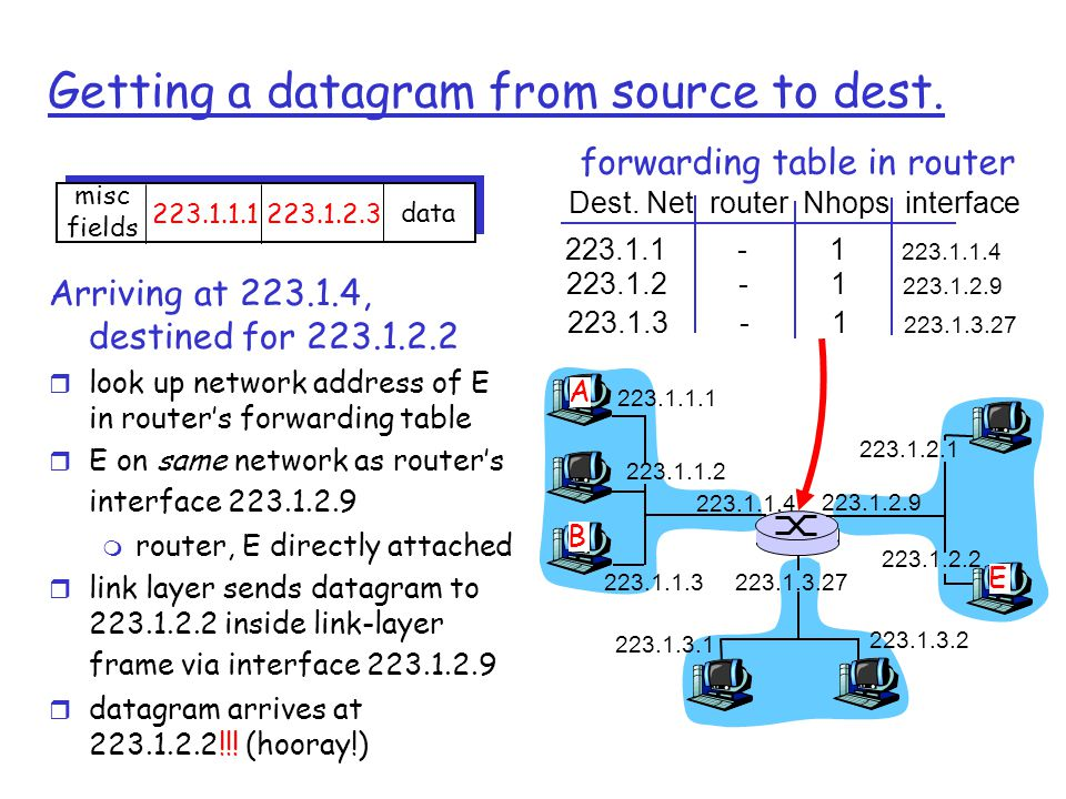Getting a datagram from source to dest.