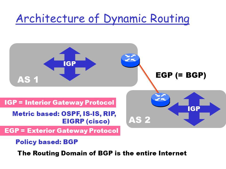Architecture of Dynamic Routing AS 1 AS 2 EGP (= BGP) EGP = Exterior Gateway Protocol IGP = Interior Gateway Protocol Metric based: OSPF, IS-IS, RIP, EIGRP (cisco) Policy based: BGP The Routing Domain of BGP is the entire Internet IGP