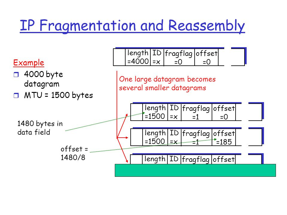 IP Fragmentation and Reassembly ID =x offset =0 fragflag =0 length =4000 ID =x offset =0 fragflag =1 length =1500 ID =x offset =185 fragflag =1 length =1500 ID =x offset =370 fragflag =0 length =1040 One large datagram becomes several smaller datagrams Example r 4000 byte datagram r MTU = 1500 bytes 1480 bytes in data field offset = 1480/8