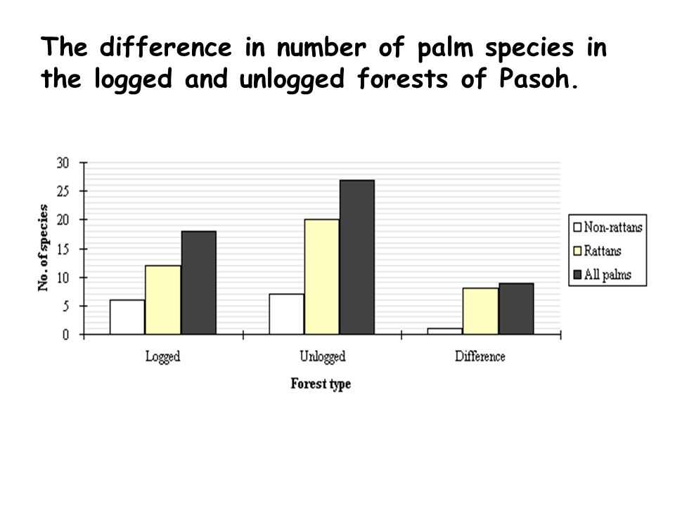 The difference in number of palm species in the logged and unlogged forests of Pasoh.