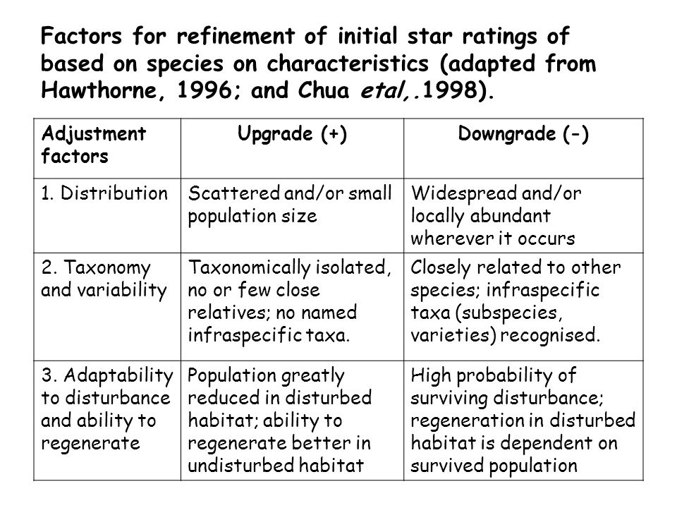 Factors for refinement of initial star ratings of based on species on characteristics (adapted from Hawthorne, 1996; and Chua etal,.1998).