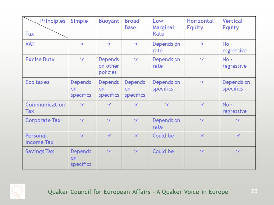 Quaker Council for European Affairs – A Quaker Voice in Europe 23 Principles Tax SimpleBuoyantBroad Base Low Marginal Rate Horizontal Equity Vertical Equity VAT  Depends on rate  No - regressive Excise Duty  Depends on other policies  Depends on rate  No - regressive Eco taxesDepends on specifics  Communication Tax  No - regressive Corporate Tax  Depends on rate  Personal Income Tax  Could be  Savings TaxDepends on specifics  Could be 