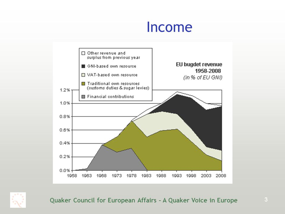 Quaker Council for European Affairs – A Quaker Voice in Europe 3 Income