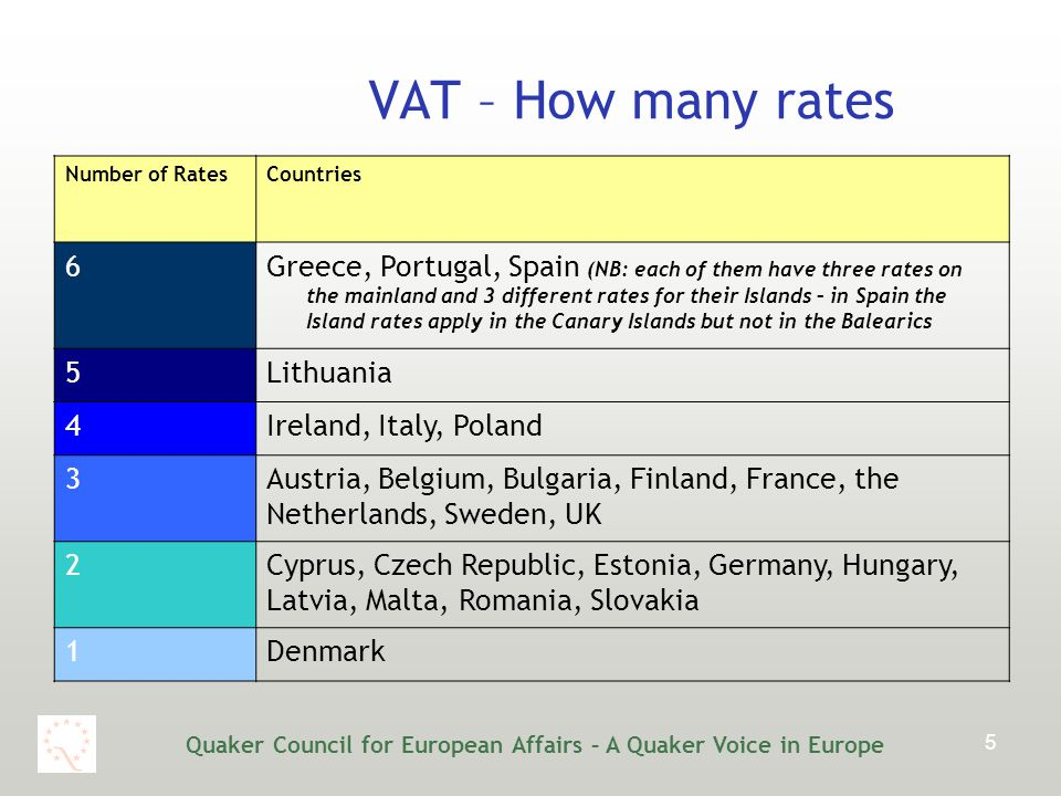 Quaker Council for European Affairs – A Quaker Voice in Europe 5 VAT – How many rates Number of RatesCountries 6Greece, Portugal, Spain (NB: each of them have three rates on the mainland and 3 different rates for their Islands – in Spain the Island rates apply in the Canary Islands but not in the Balearics 5Lithuania 4Ireland, Italy, Poland 3Austria, Belgium, Bulgaria, Finland, France, the Netherlands, Sweden, UK 2Cyprus, Czech Republic, Estonia, Germany, Hungary, Latvia, Malta, Romania, Slovakia 1Denmark