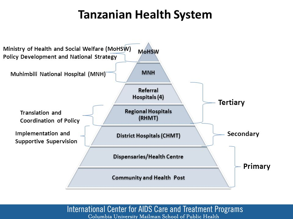 MoHSW MNH Referral Hospitals (4) Regional Hospitals (RHMT) District Hospitals (CHMT) Dispensaries/Health Centre Community and Health Post Tertiary Secondary Primary Ministry of Health and Social Welfare (MoHSW) Policy Development and National Strategy Muhimbili National Hospital (MNH) Translation and Coordination of Policy Implementation and Supportive Supervision Tanzanian Health System