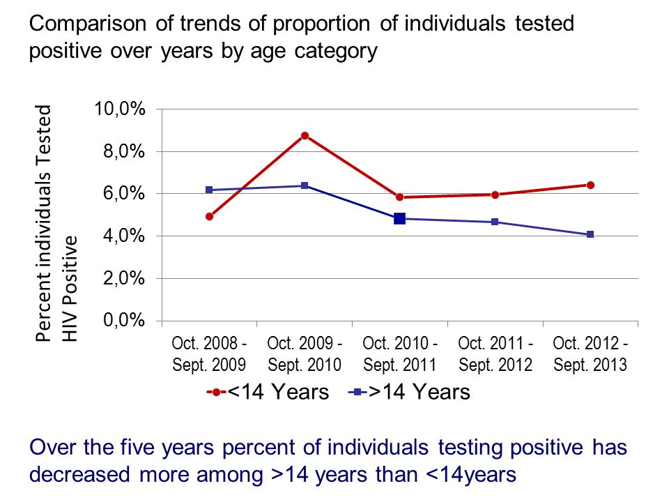 Comparison of trends of proportion of individuals tested positive over years by age category Over the five years percent of individuals testing positive has decreased more among >14 years than <14years