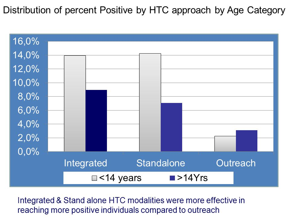 Distribution of percent Positive by HTC approach by Age Category Integrated & Stand alone HTC modalities were more effective in reaching more positive individuals compared to outreach