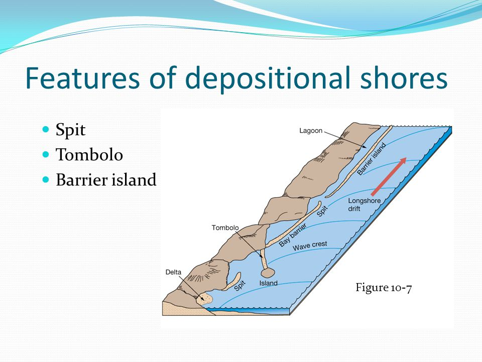 Features of depositional shores Spit Tombolo Barrier island Figure 10-7
