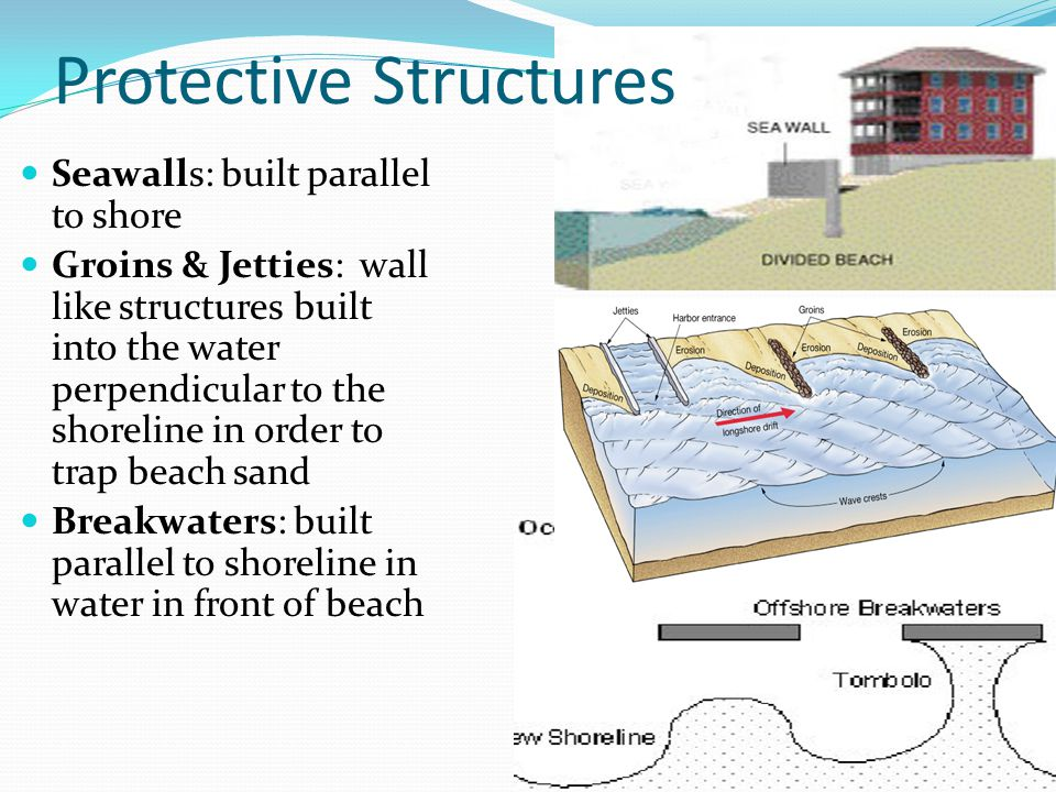 Protective Structures Seawalls: built parallel to shore Groins & Jetties: wall like structures built into the water perpendicular to the shoreline in order to trap beach sand Breakwaters: built parallel to shoreline in water in front of beach